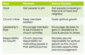distinctions-member-disciples